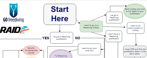 Freediving-How to start