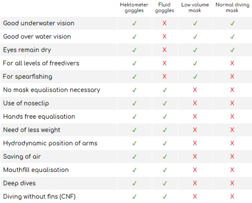 Hektometer Freediving Goggles Review - comparison table - go freediving