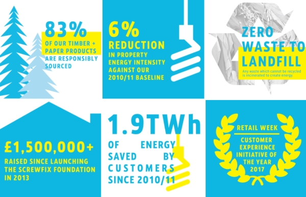 Screwfix sustainability initiatives
