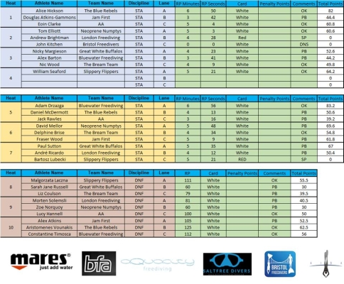 freediving competition - results 1