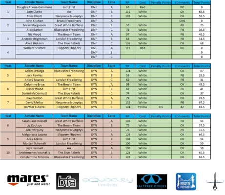 freediving competition - results 2