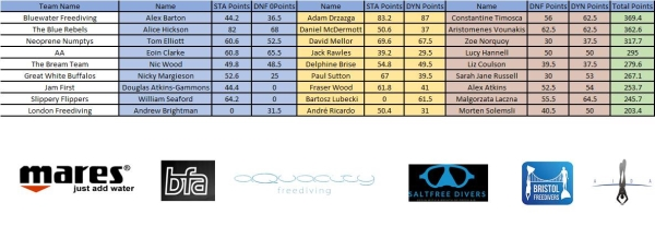 freediving competition - results 3