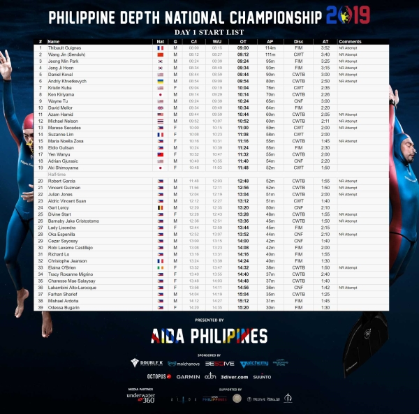 Phillipine Depth Championship start list
